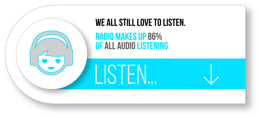 radio-86-of-all-audio-listening
